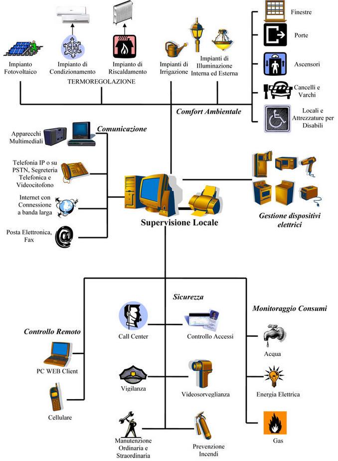 Schemi Elettrici Domotica : Tecnologie fuolega